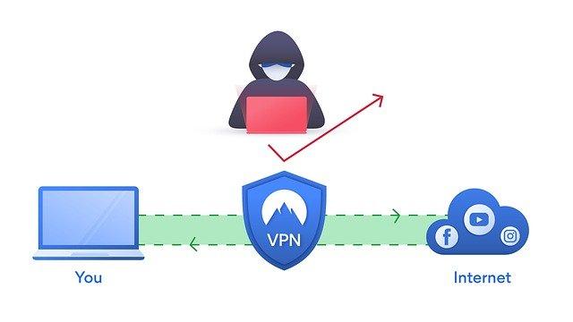 choisir son VPN pas cher